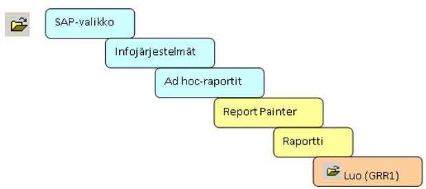 Report Painter in SAP Menu