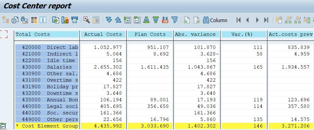 Cost Center Report