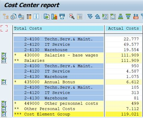 Report: cost elements, cost centers