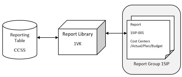 main element of report painter report