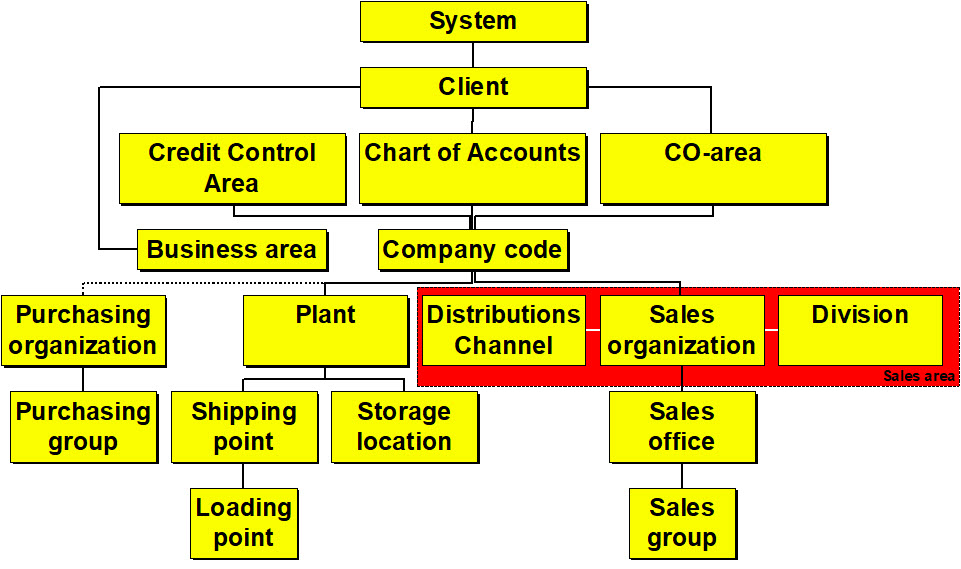 Integrated SAP processes: organization model