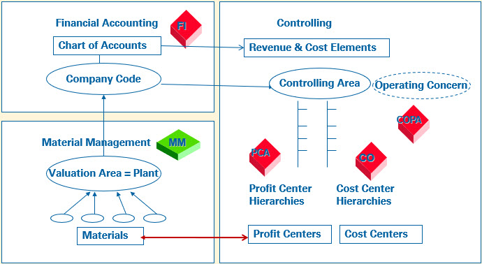 Integrated SAP processes: fico organization structures