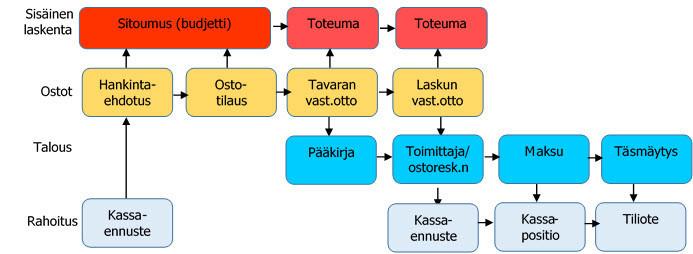 Integroidut SAP prosessit: MM integraatio