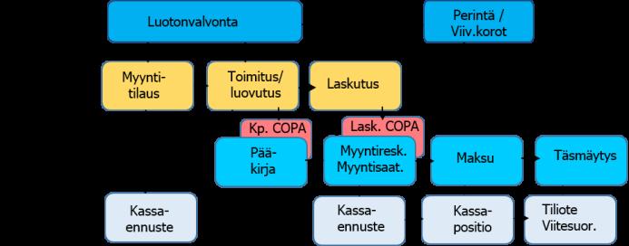 Integroidut SAP prosessit: SD-integraatio