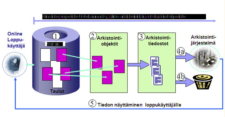 Data-arkistointiprosessi_SAP