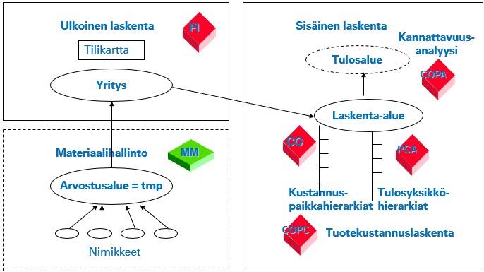 Integroidut SAP prosessit: laskennan organisaatio