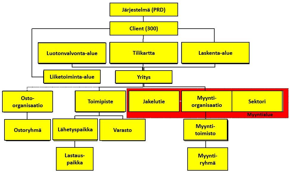 Integroidut SAP prosessit: organisaatomalli