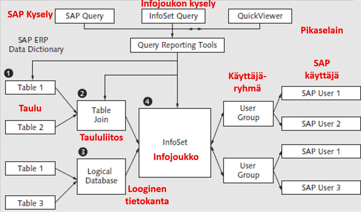 SAP Query: myyntiraportti, ympäristö